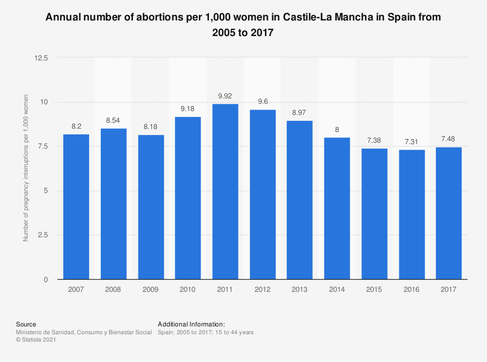Statistic: Annual number of abortions per 1,000 women in Castile-La Mancha in Spain from 2005 to 2017 | Statista