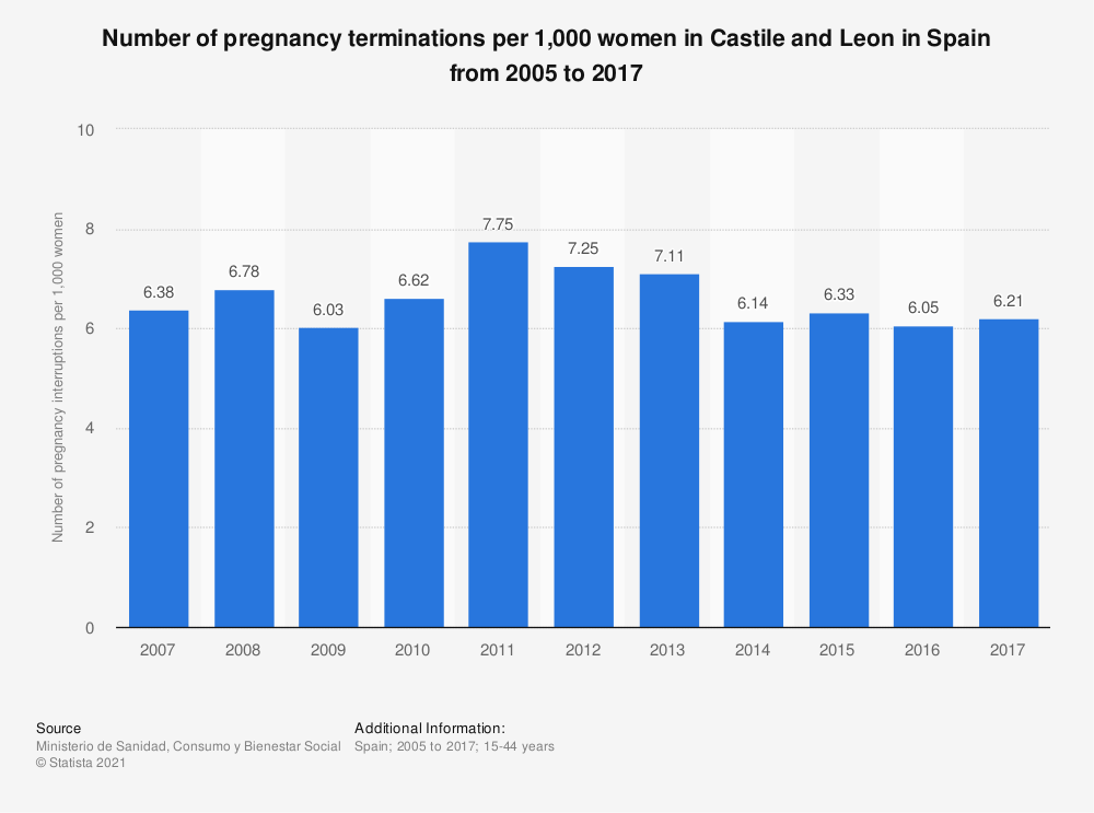 Statistic: Number of pregnancy terminations per 1,000 women in Castile and Leon in Spain from 2005 to 2017 | Statista