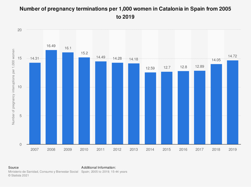Statistic: Number of pregnancy terminations per 1,000 women in Catalonia in Spain from 2005 to 2017   Statista