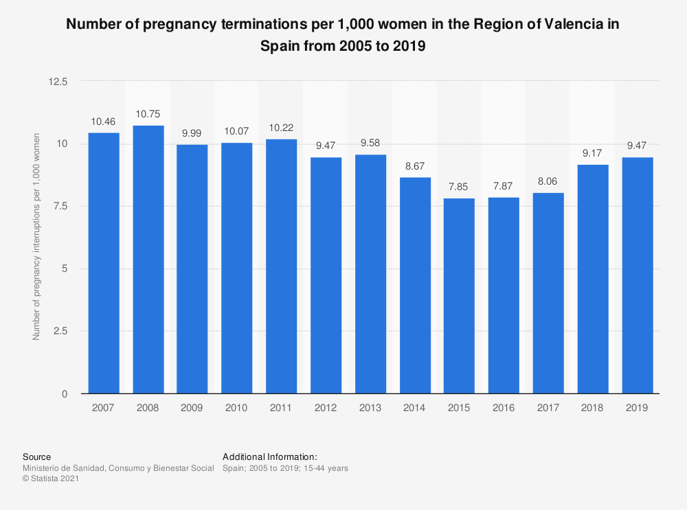 Statistic: Number of pregnancy terminations per 1,000 women in Region of Valencia in Spain from 2005 to 2017 | Statista
