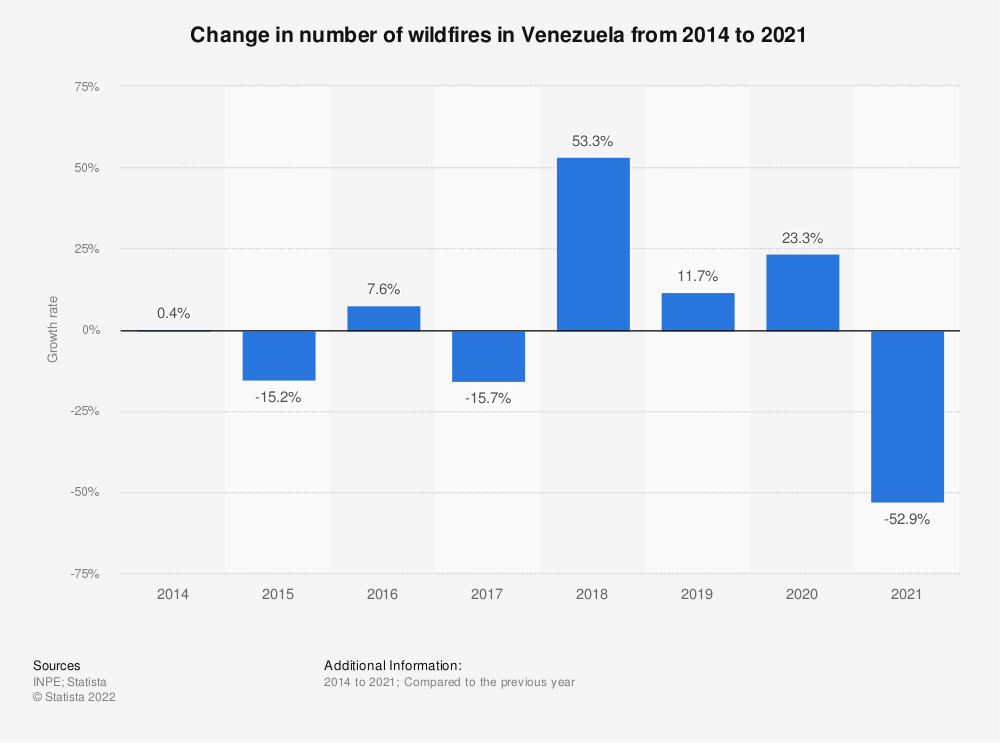 Statistic: Change in number of wildfires in Venezuela from 2014 to 2020 | Statista