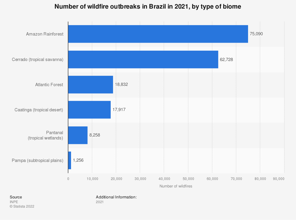 Statistic: Number of wildfire outbreaks in Brazil from January to September 2020, by type of biome | Statista