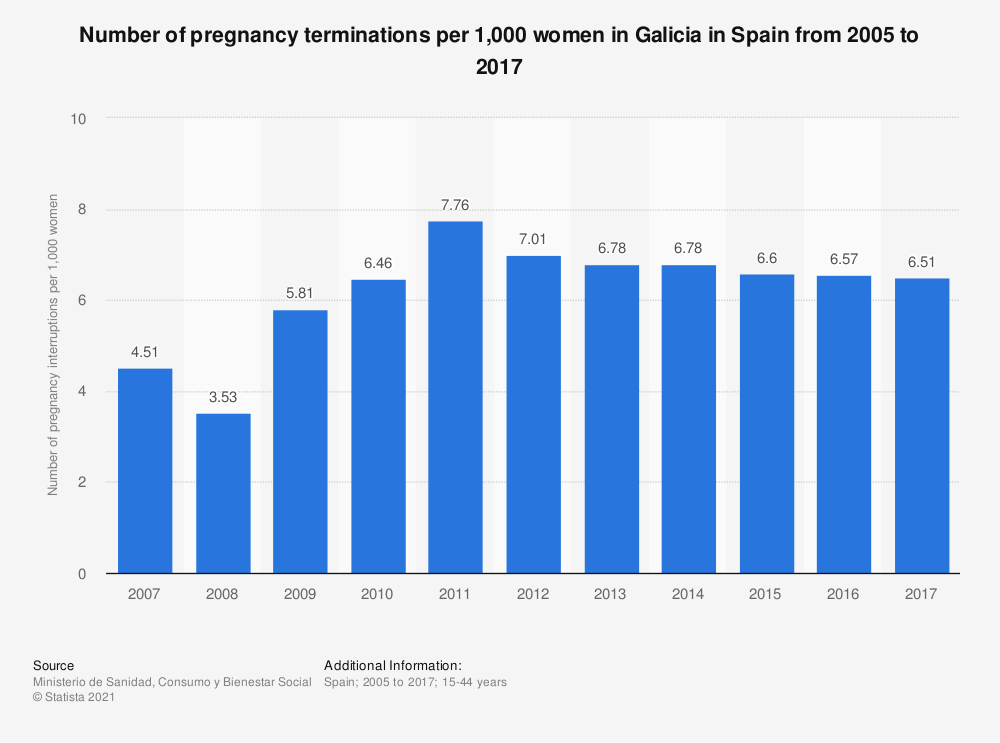 Statistic: Number of pregnancy terminations per 1,000 women in Galicia in Spain from 2005 to 2017 | Statista