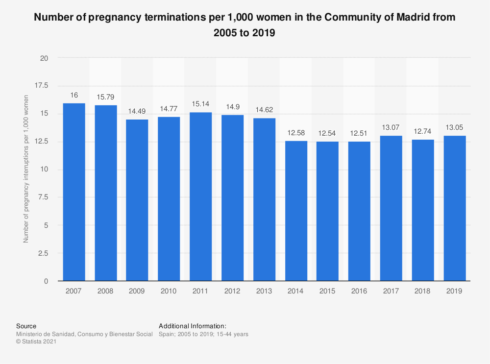 Statistic: Number of pregnancy terminations per 1,000 women in Galicia in the Community of Madrid from 2005 to 2017 | Statista