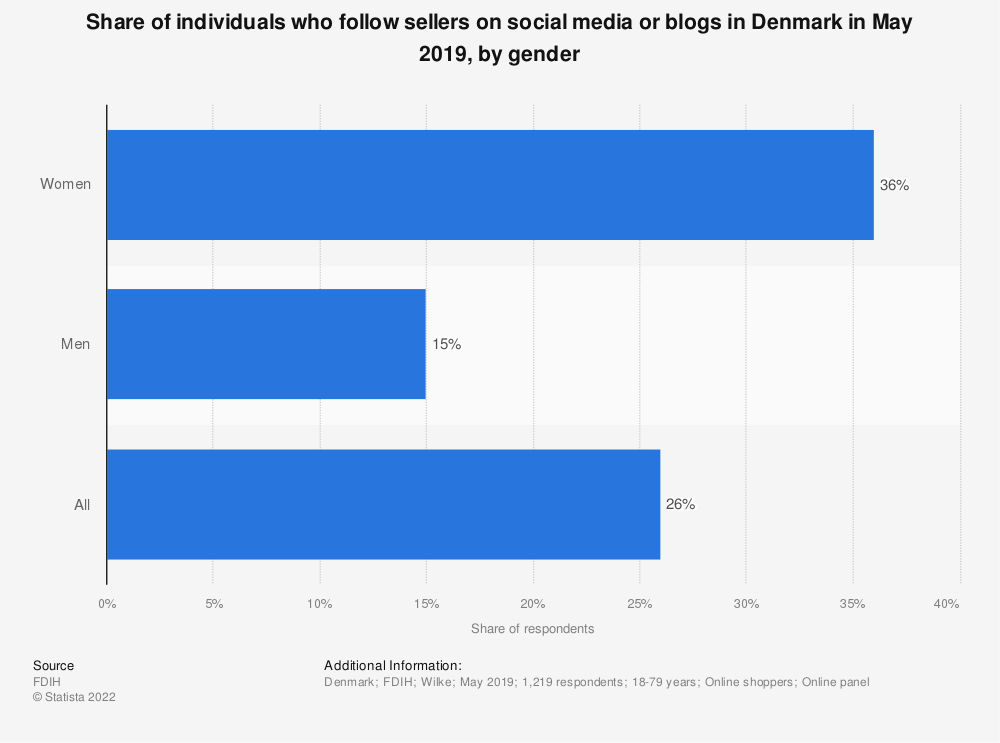 Statistic: Share of individuals who follow sellers on social media or blogs in Denmark in May 2019, by gender | Statista