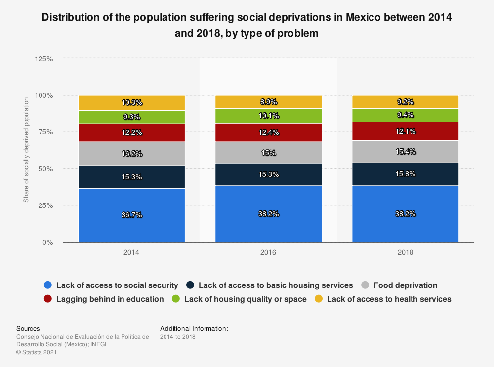 Statistic: Distribution of the population suffering social deprivations in Mexico between 2014 and 2018, by type of problem   Statista