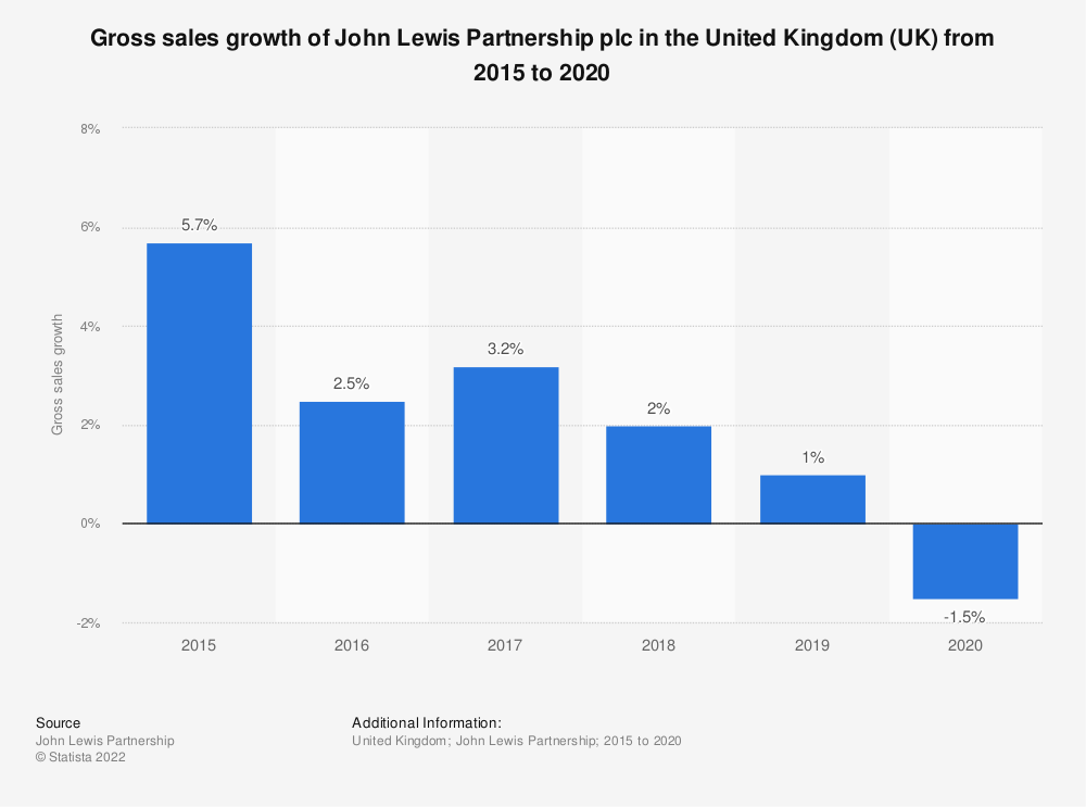 Statistic: Gross sales growth of John Lewis Partnership plc in the United Kingdom (UK) from 2015 to 2020 | Statista