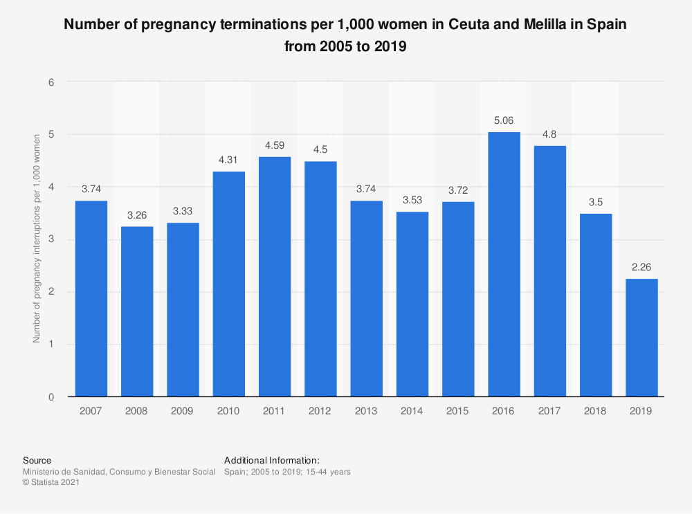 Statistic: Number of pregnancy terminations per 1,000 women in Ceuta and Melilla in Spain from 2005 to 2017 | Statista