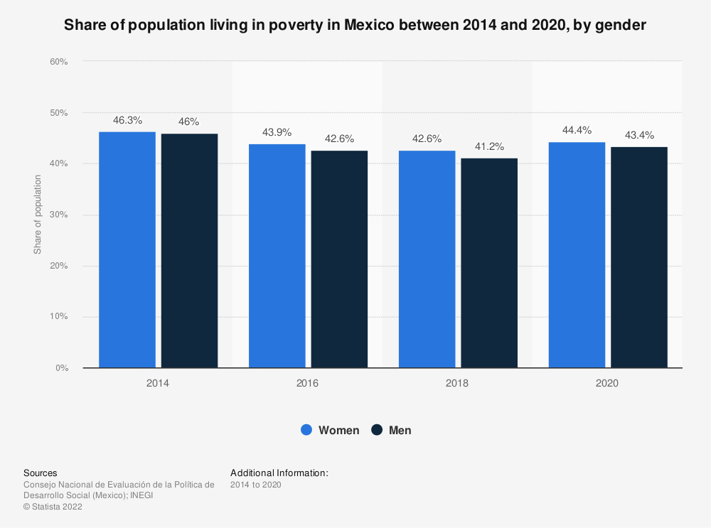 Statistic: Share of population living in poverty in Mexico between 2014 and 2018, by gender | Statista