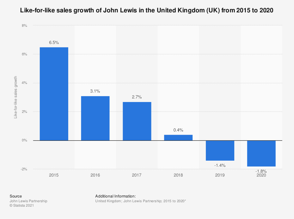 Statistic: Like-for-like sales growth of John Lewis & Partners in the United Kingdom (UK) from 2015 to 2019 | Statista