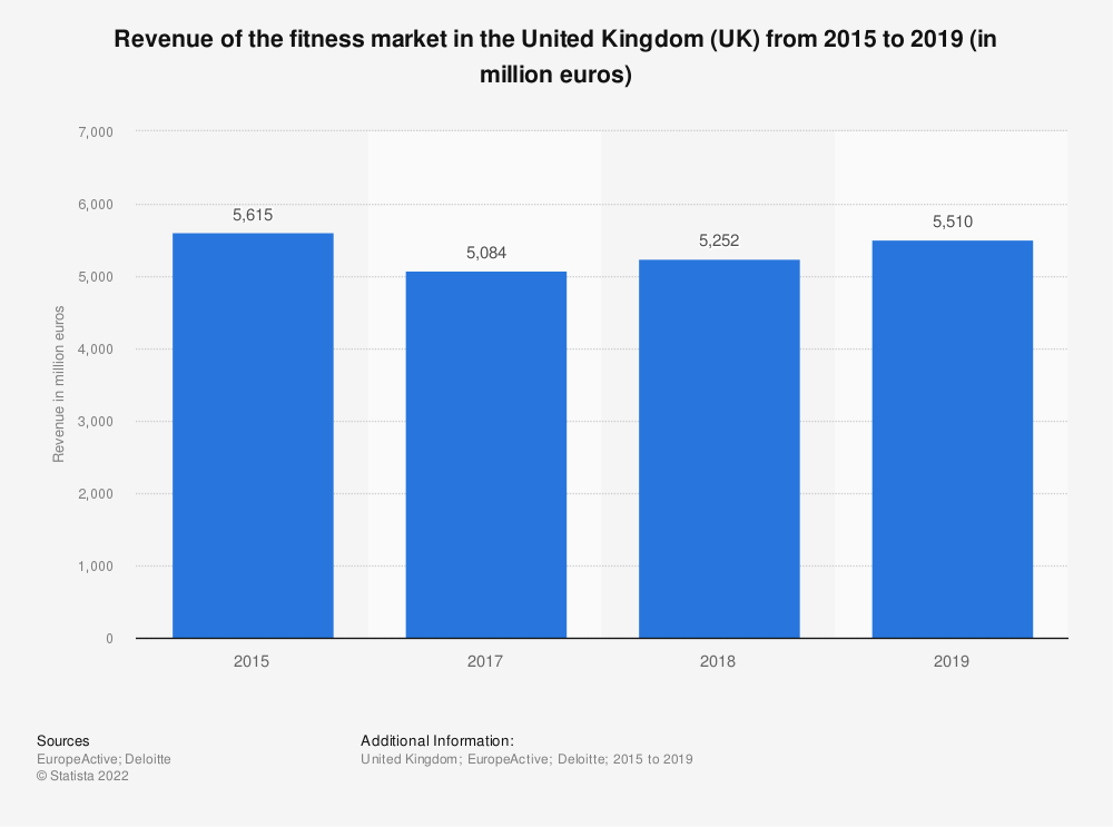 Statistic: Revenue of the fitness market in the United Kingdom (UK) from 2015 to 2019 (in million euros) | Statista