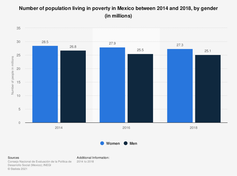 Statistic: Number of population living in poverty in Mexico between 2014 and 2018, by gender (in millions)   Statista