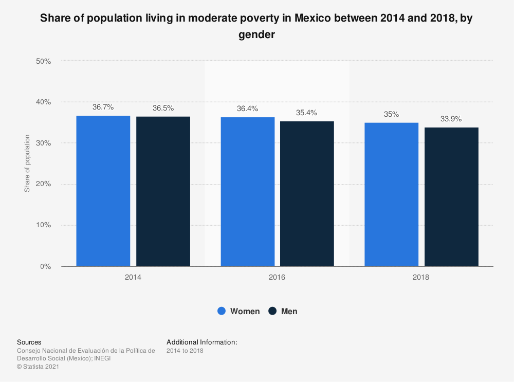 Statistic: Share of population living in moderate poverty in Mexico between 2014 and 2018, by gender | Statista