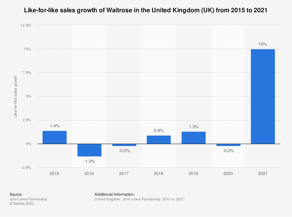Statistic: Like-for-like sales growth of Waitrose in the United Kingdom (UK) from 2015 to 2020 | Statista