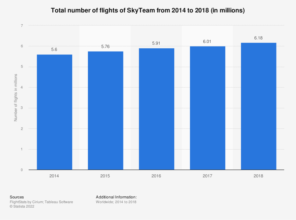 Statistic: Total number of flights of SkyTeam from 2014 to 2018 (in millions) | Statista