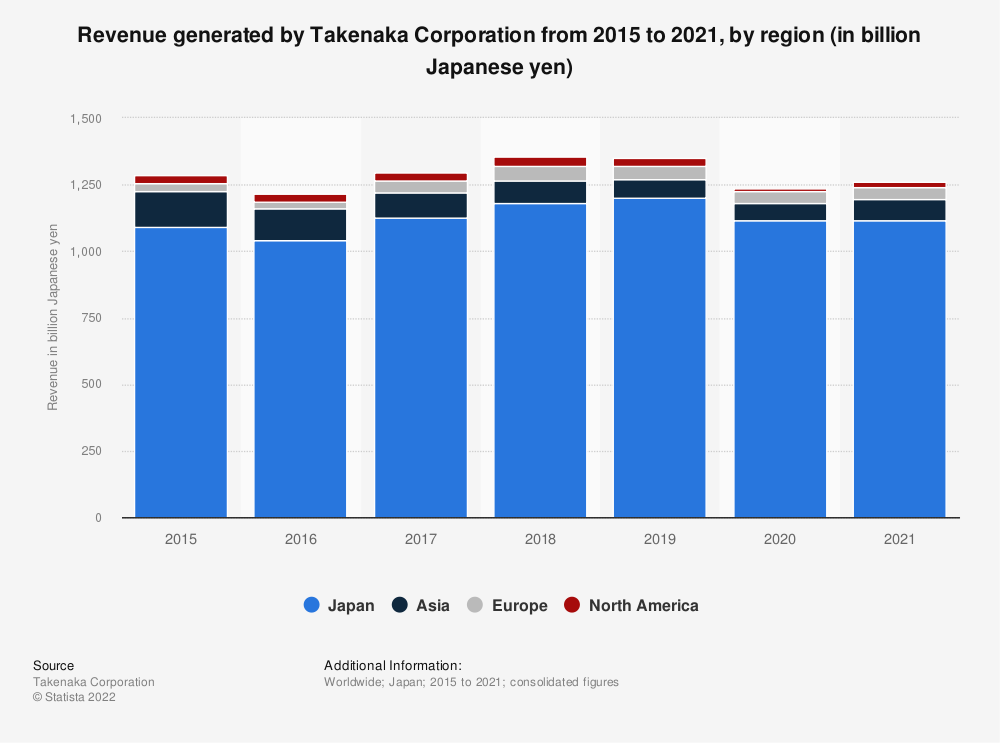 Statistic: Revenue generated by Takenaka Corporation from 2015 to 2019, by region (in billion Japanese yen)   Statista