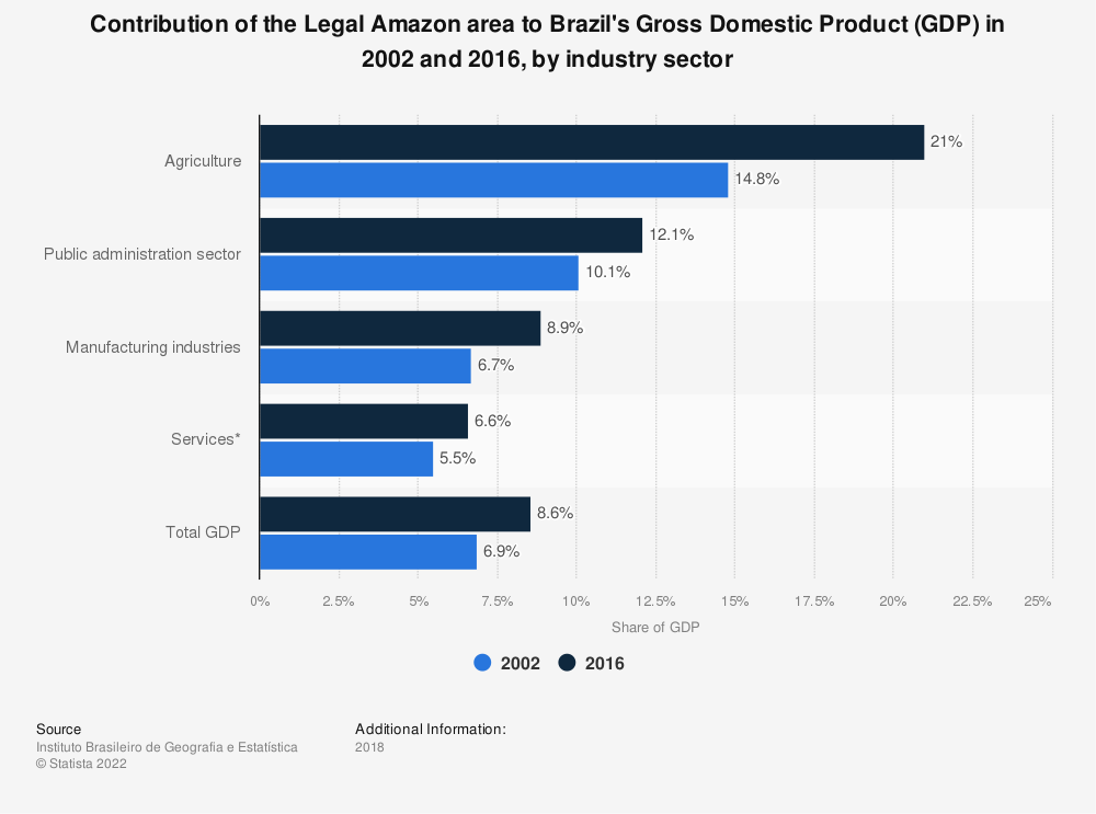 Statistic: Contribution of the Legal Amazon area to Brazil's Gross Domestic Product (GDP) in 2002 and 2016, by industry sector | Statista