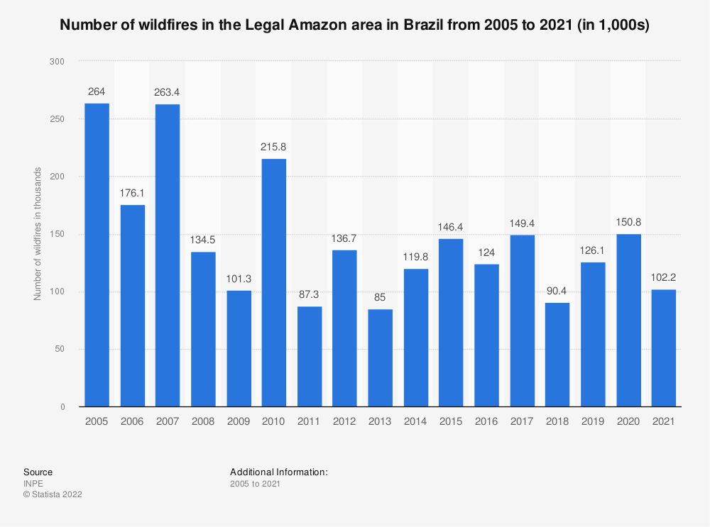 Statistic: Number of wildfires in the Legal Amazon area in Brazil from 2005 to 2020 | Statista