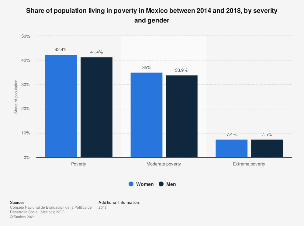 Statistic: Share of population living in poverty in Mexico between 2014 and 2018, by severity and gender  | Statista