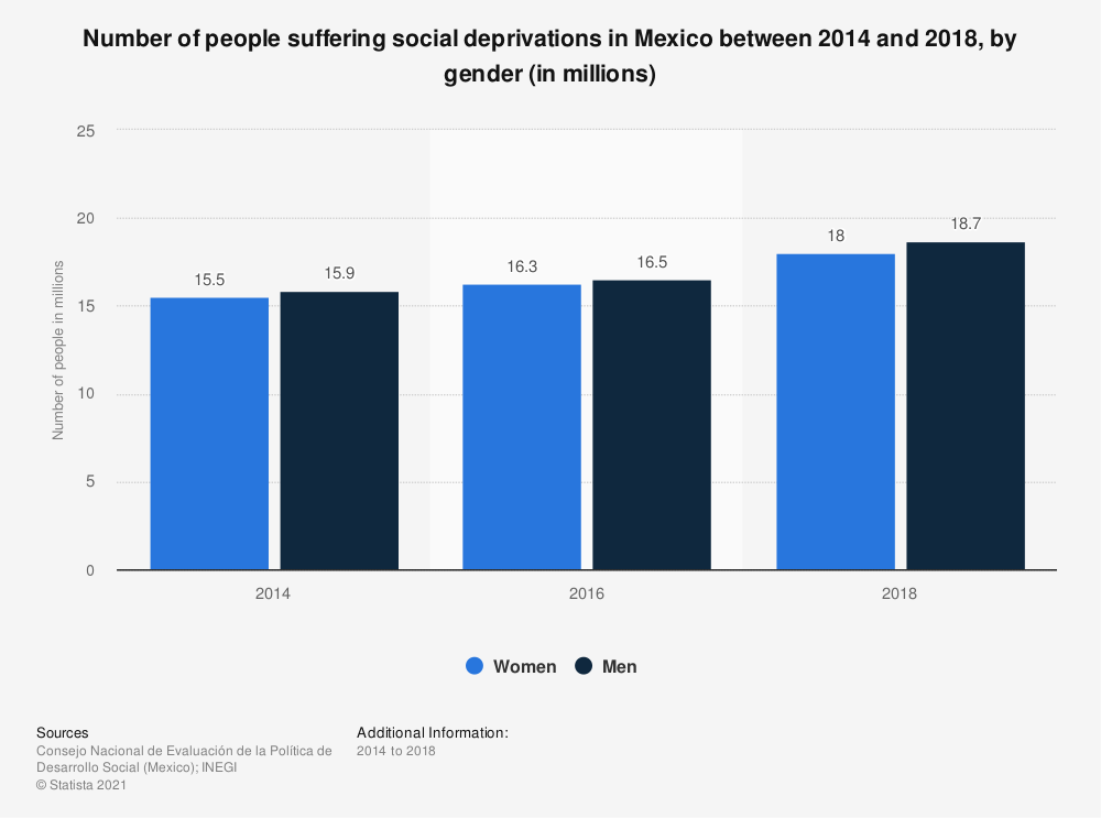 Statistic: Number of people suffering social deprivations in Mexico between 2014 and 2018, by gender (in millions) | Statista