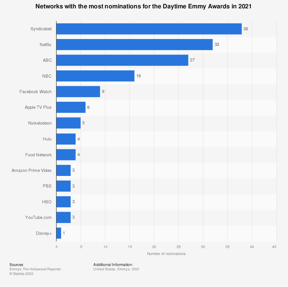 Statistic: Networks with the most nominations for the Daytime Emmy Awards in 2020 | Statista