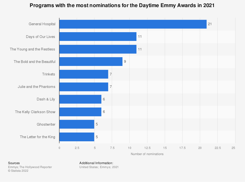Statistic: Programs with the most nominations for the Daytime Emmy Awards in 2019 | Statista