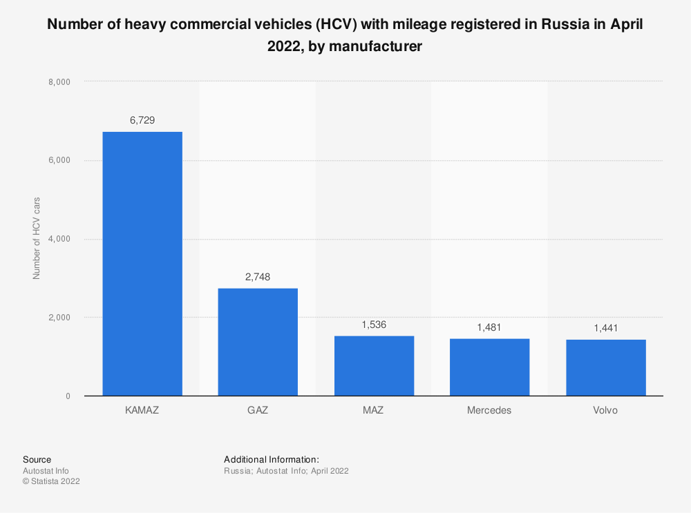 Statistic: Number of heavy commercial vehicles (HCV) registered in Russia in August 2020, by manufacturer | Statista