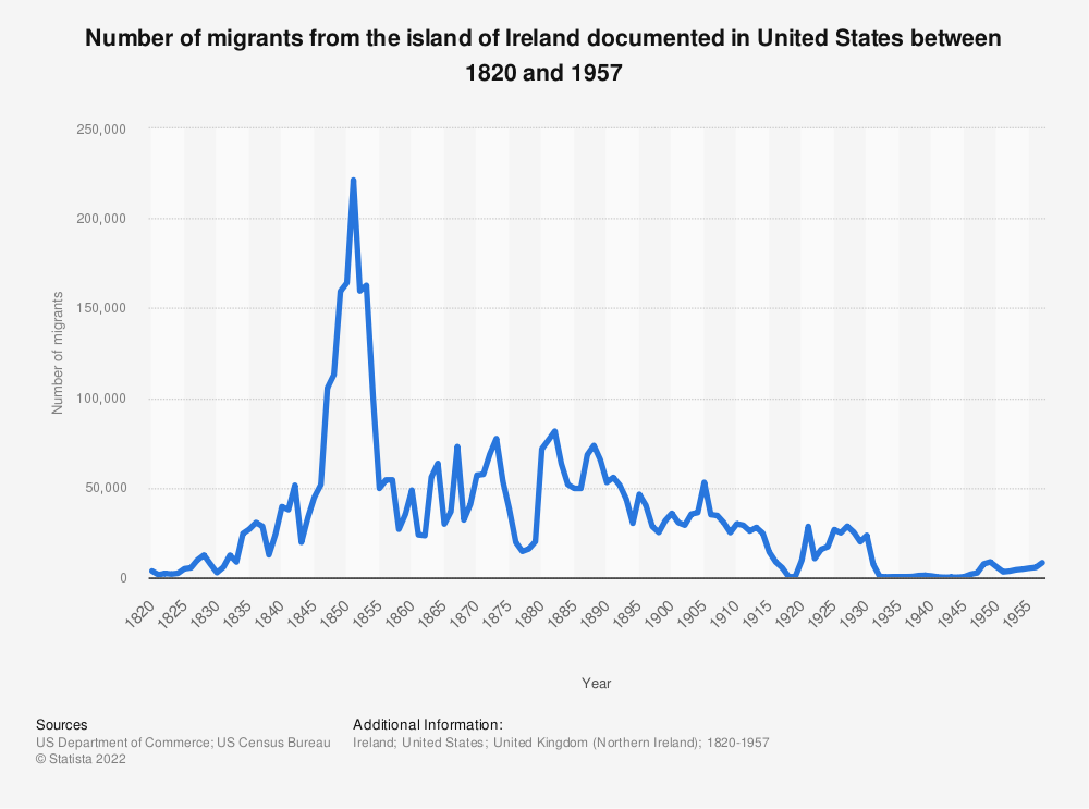 Statistic: Number of migrants from the island of Ireland documented in United States between 1820 and 1957 | Statista