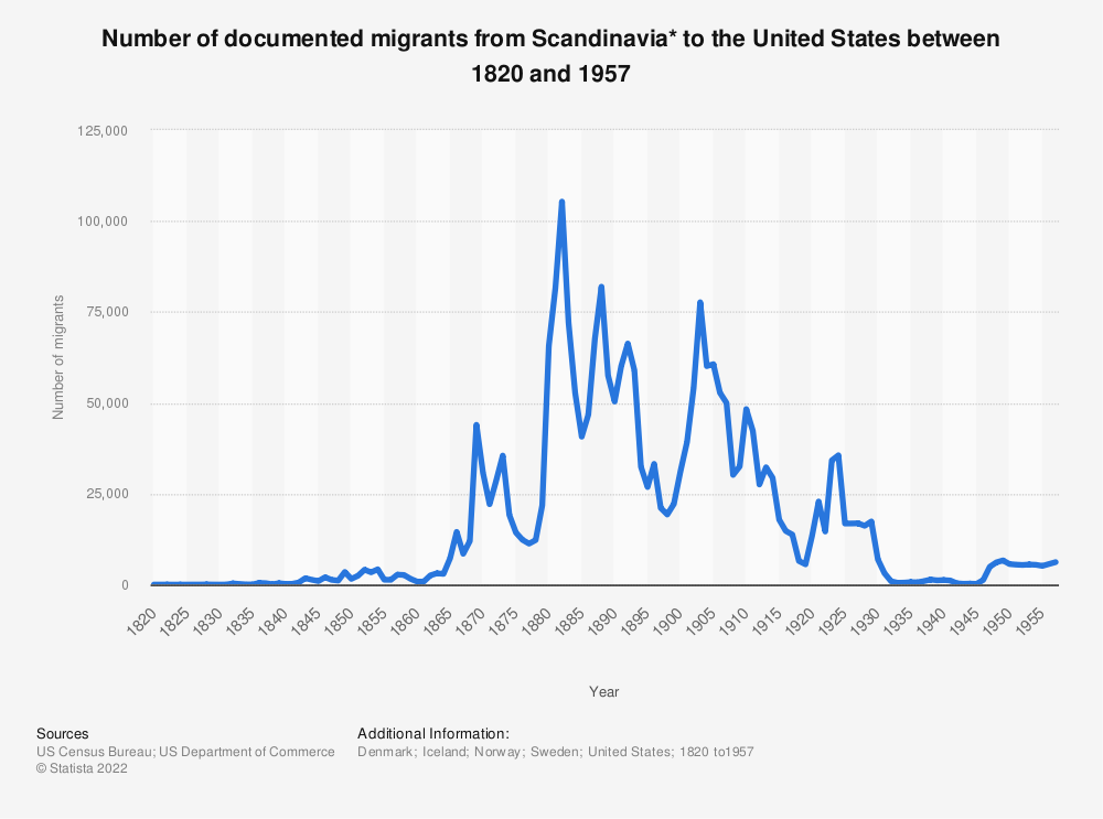 Statistic: Number of documented migrants from Scandinavia* to the United States between 1820 and 1957 | Statista