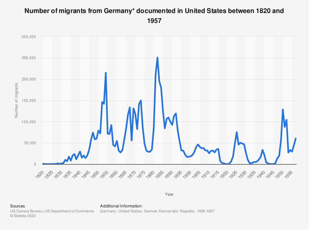 Statistic: Number of migrants from Germany* documented in United States between 1820 and 1957 | Statista