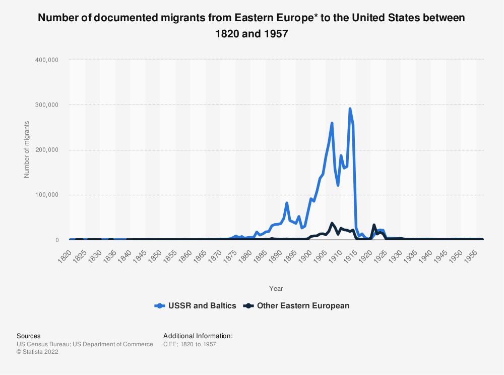 Statistic: Number of documented migrants from Eastern Europe*  to the United States between 1820 and 1957 | Statista