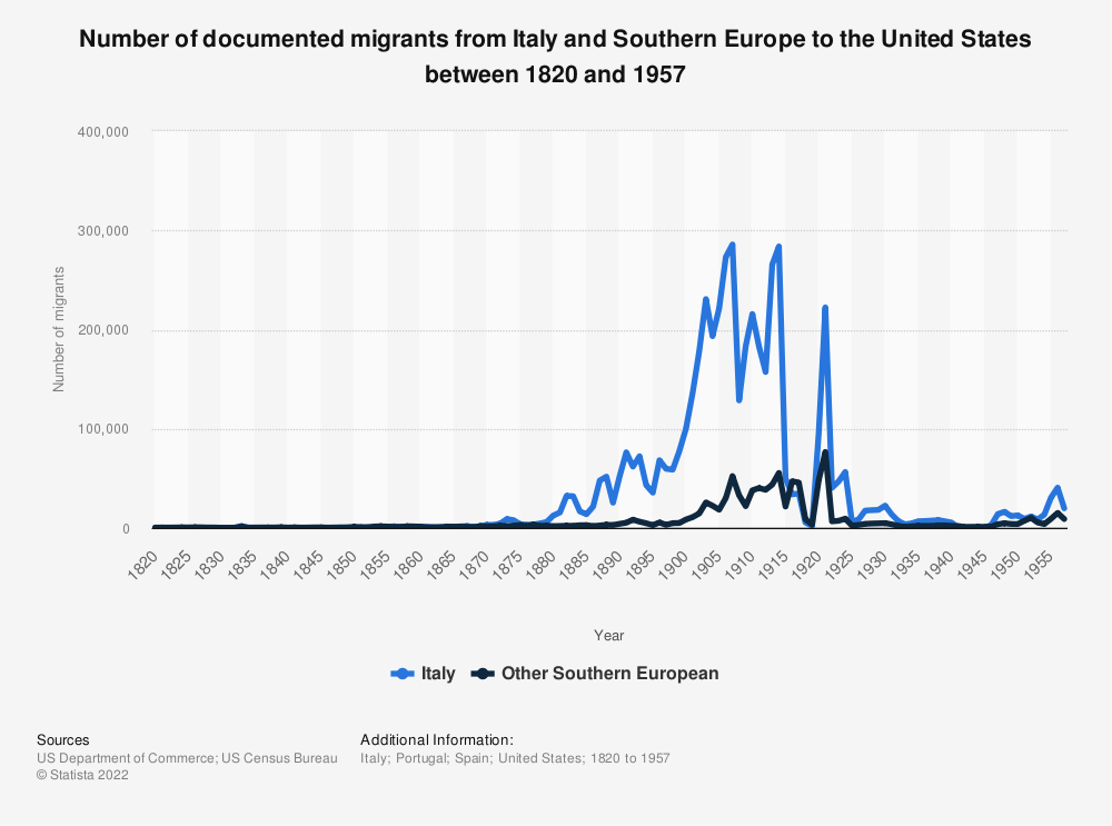 Statistic: Number of documented migrants from Italy and Southern Europe  to the United States between 1820 and 1957   Statista
