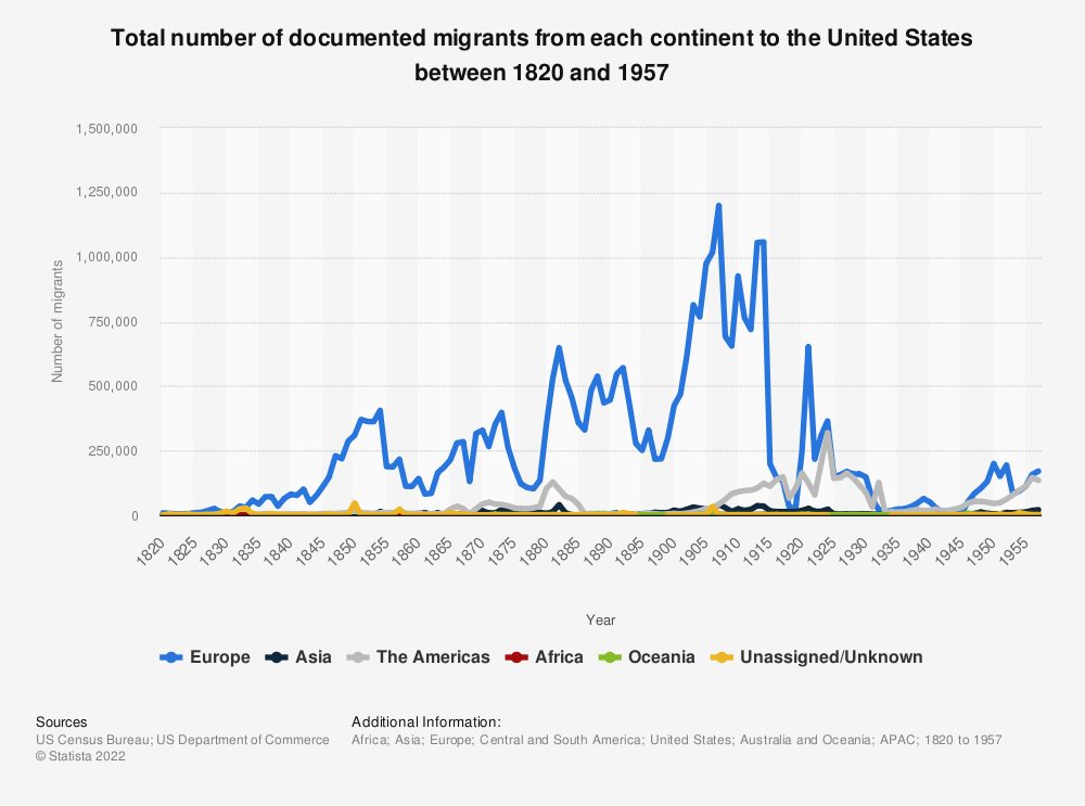 Statistic: Total number of documented migrants from each continent to the United States between 1820 and 1957 | Statista