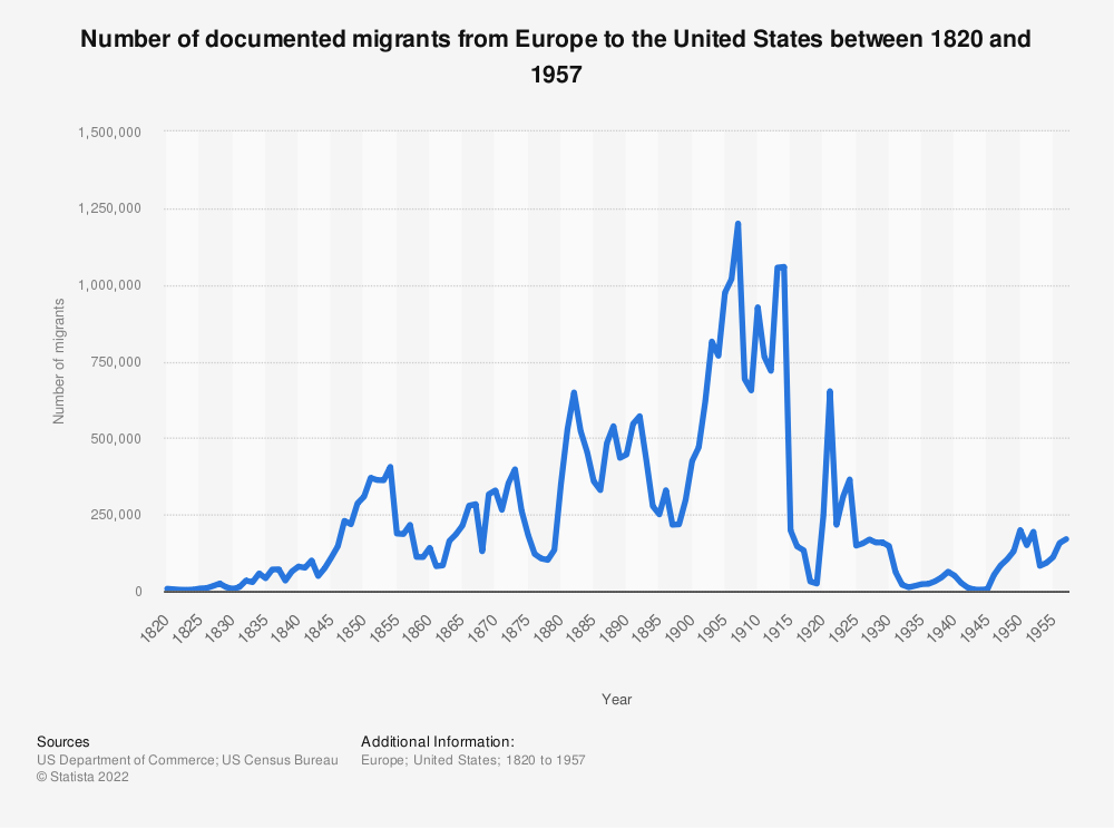 Statistic: Number of documented migrants from Europe to the United States between 1820 and 1957 | Statista