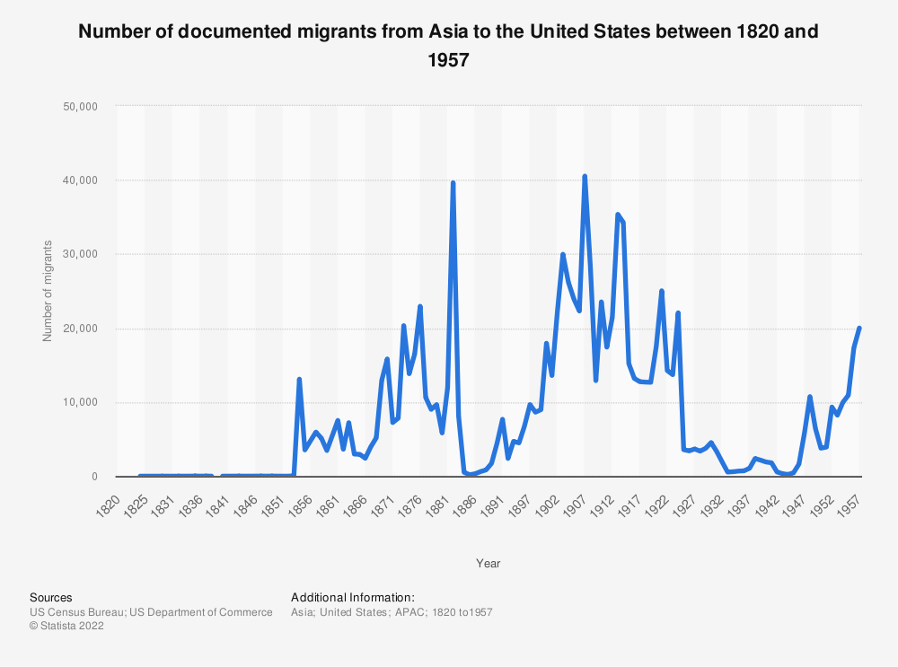 Statistic: Number of documented migrants from Asia to the United States between 1820 and 1957 | Statista