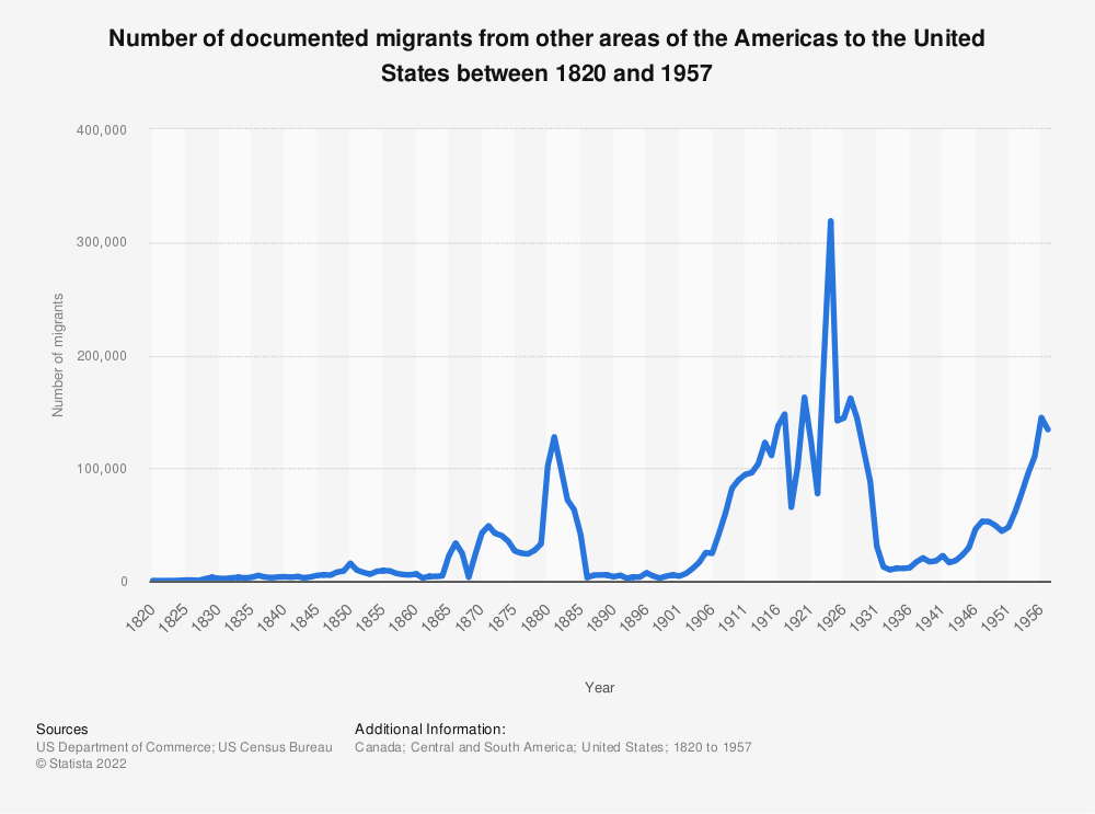 Statistic: Number of documented migrants from other areas of the Americas to the United States between 1820 and 1957 | Statista