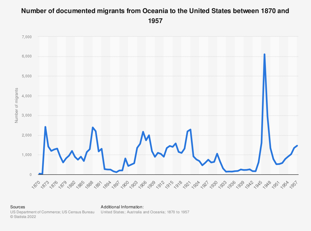 Statistic: Number of documented migrants from Oceania to the United States between 1870 and 1957 | Statista