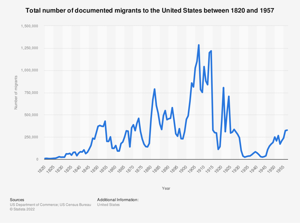 Statistic: Total number of documented migrants to the United States between 1820 and 1957 | Statista