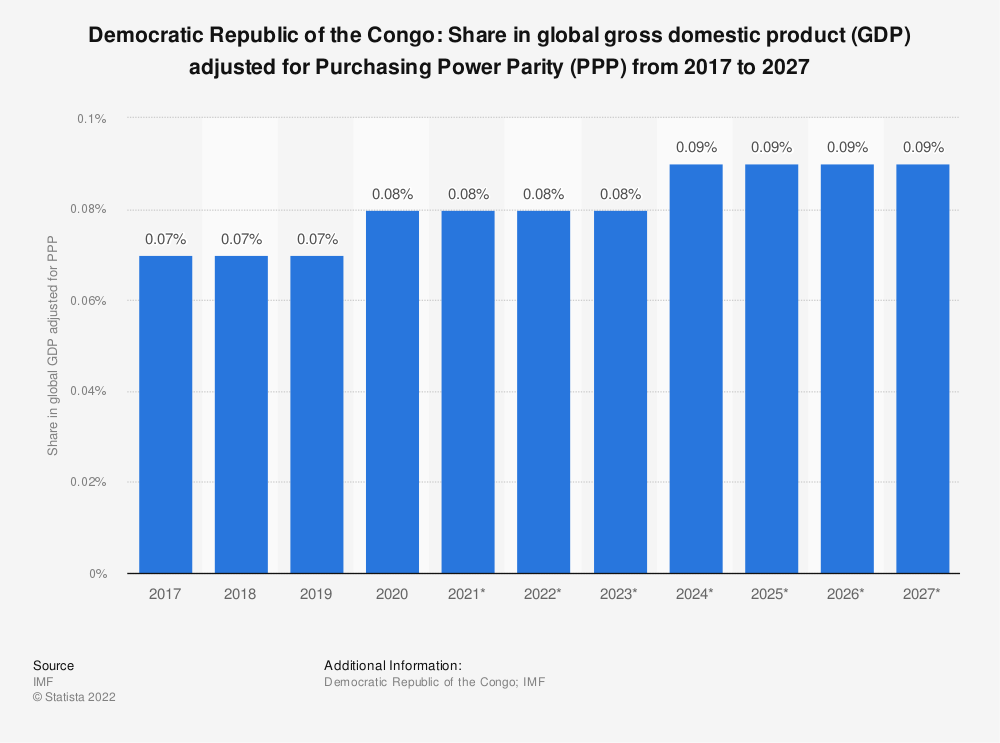Statistic: Democratic Republic of the Congo: Share in global gross domestic product (GDP) adjusted for Purchasing Power Parity (PPP) from 2014 to 2024 | Statista