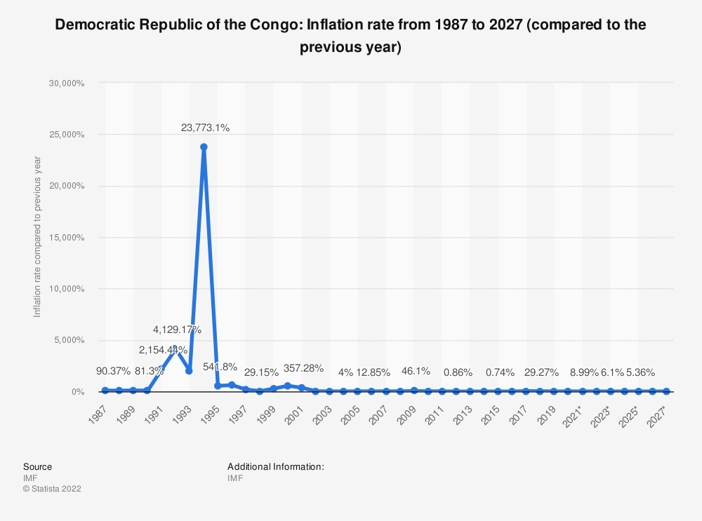 Statistic: Democratic Republic of the Congo: Inflation rate from 1984 to 2021 (compared to the previous year) | Statista