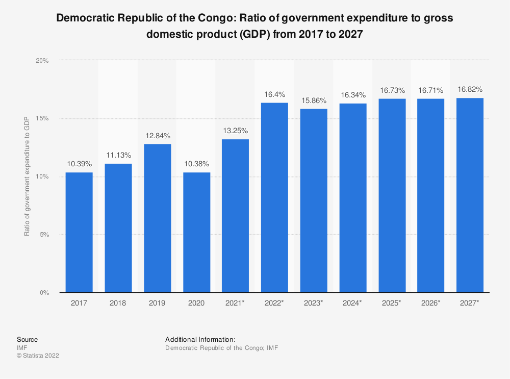 Statistic: Democratic Republic of the Congo: Ratio of government expenditure to gross domestic product (GDP) from 2014 to 2024 | Statista