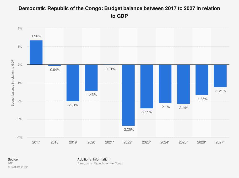 Statistic: Democratic Republic of the Congo: Budget balance between 2014 to 2024 in relation to GDP | Statista