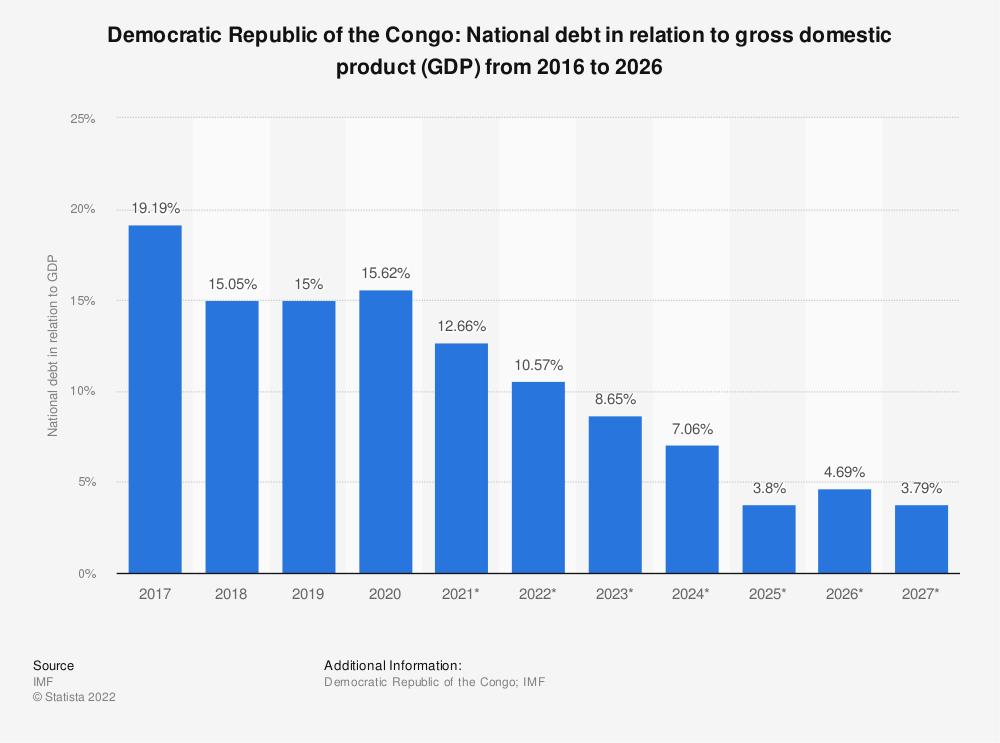 Statistic: Democratic Republic of the Congo: National debt in relation to gross domestic product (GDP) from 2014 to 2024 | Statista