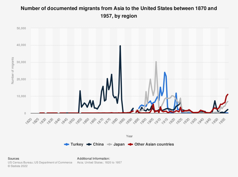 Statistic: Number of documented migrants from Asia to the United States between 1870 and 1957, by region | Statista