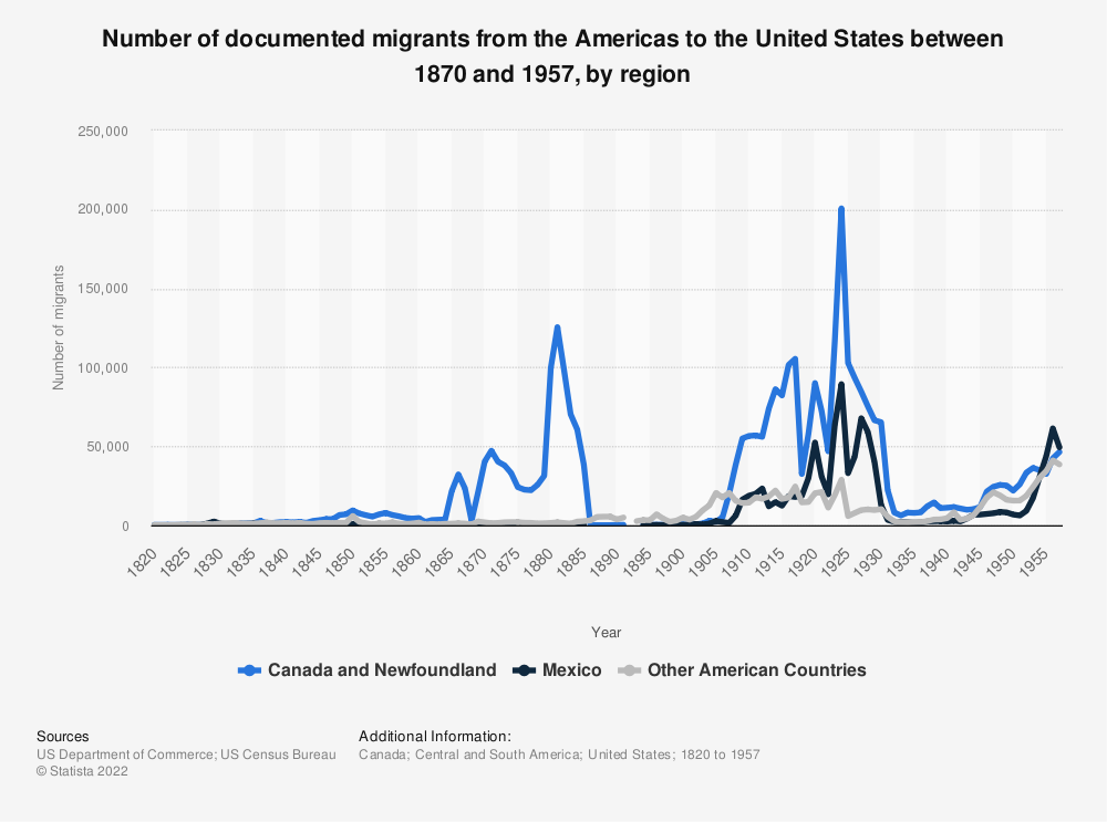 Statistic: Number of documented migrants from the Americas to the United States between 1870 and 1957, by region | Statista