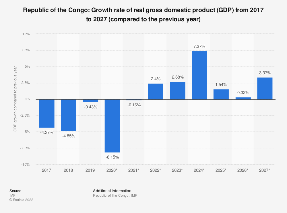 Statistic: Republic of the Congo: Growth rate of real gross domestic product (GDP) from 2014 to 2024 (compared to the previous year) | Statista