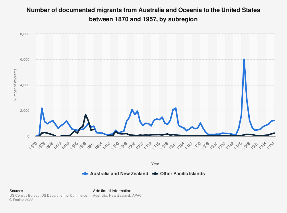 Statistic: Number of documented migrants from Australia and Oceania to the United States between 1870 and 1957, by subregion   Statista