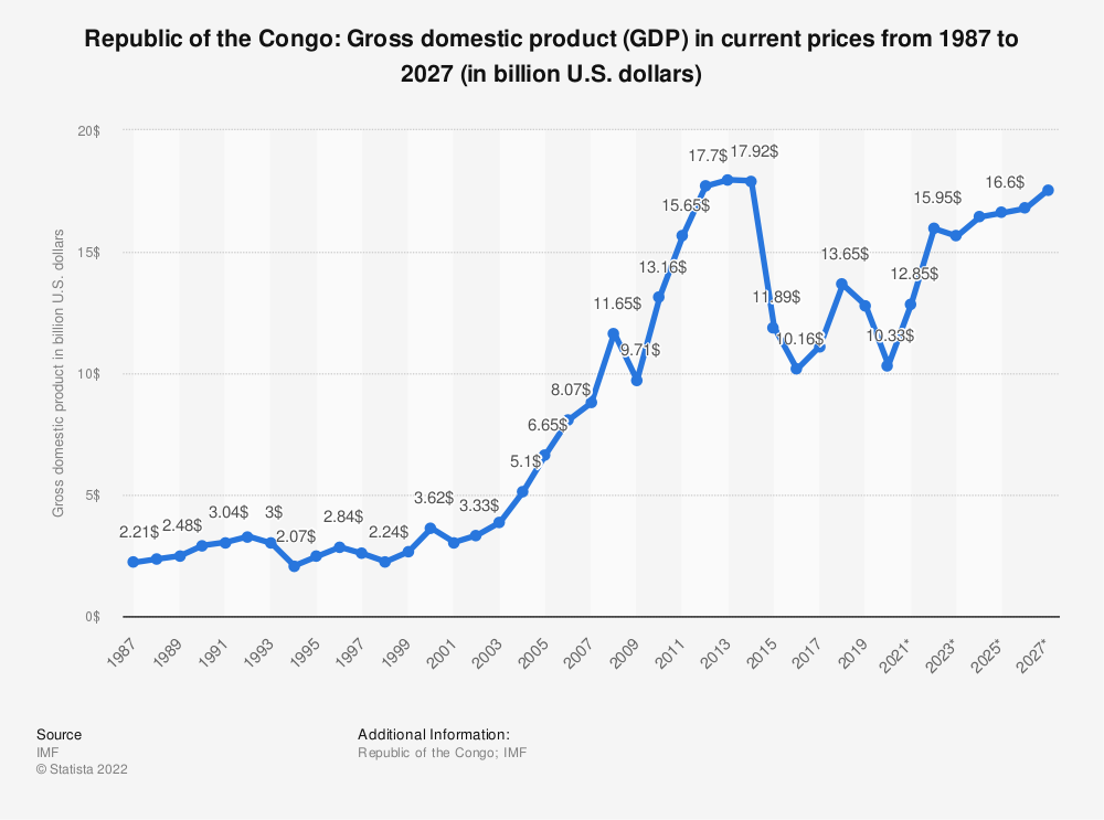 Statistic: Republic of the Congo: Gross domestic product (GDP) in current prices from 1984 to 2024 (in billion U.S. dollars) | Statista