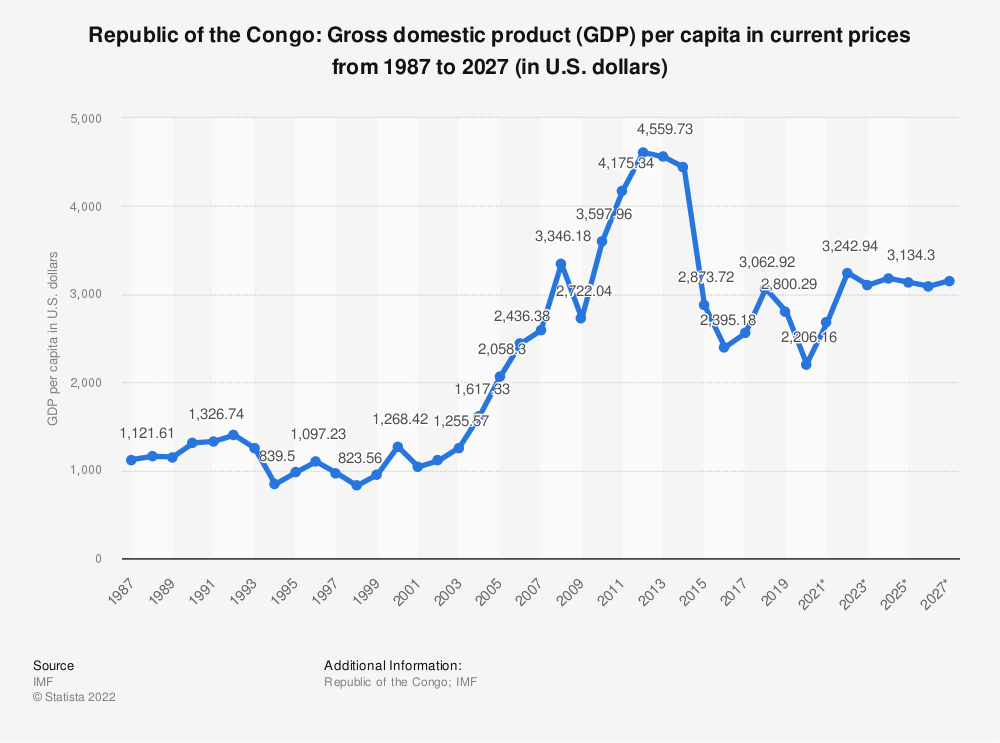 Statistic: Republic of the Congo: Gross domestic product (GDP) per capita in current prices from 1984 to 2024 (in U.S. dollars) | Statista