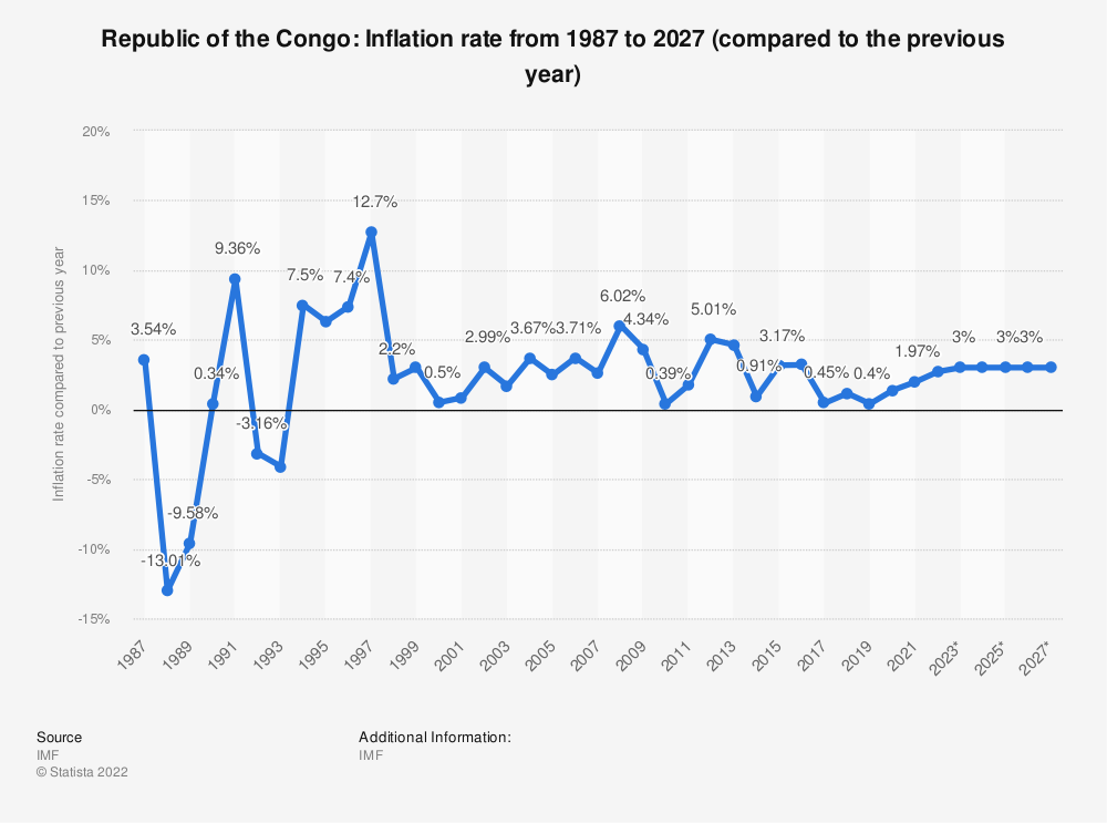 Statistic: Republic of the Congo: Inflation rate from 1984 to 2024 (compared to the previous year) | Statista